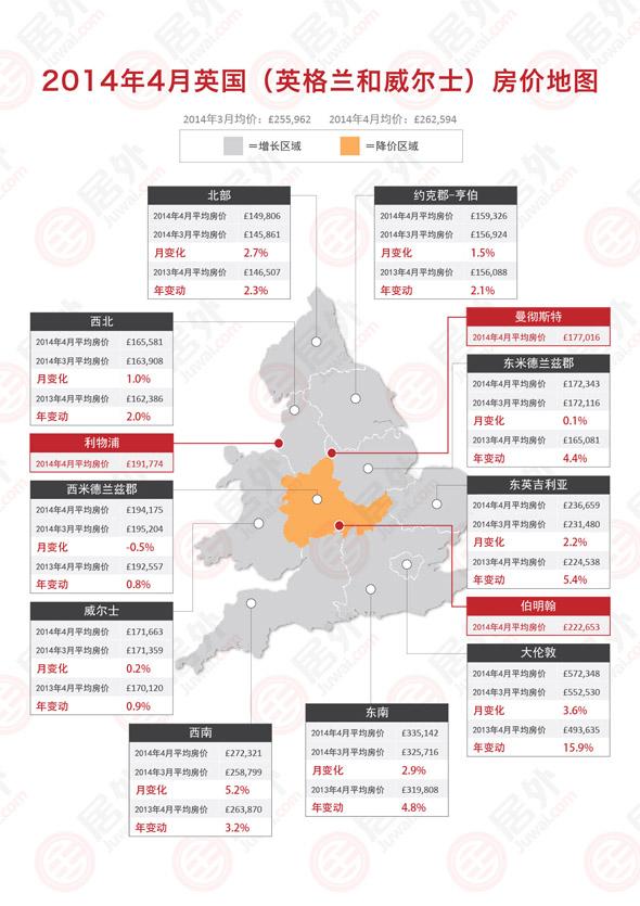 2014年4月英国各地区房价走势及变动