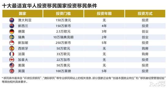 2014年十大最适宜华人投资移民国家