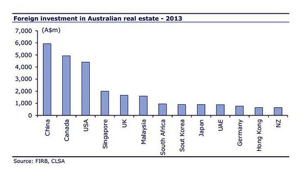 foreign investment in Australian real estate-2013