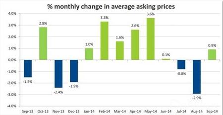 英国月度房价走势图