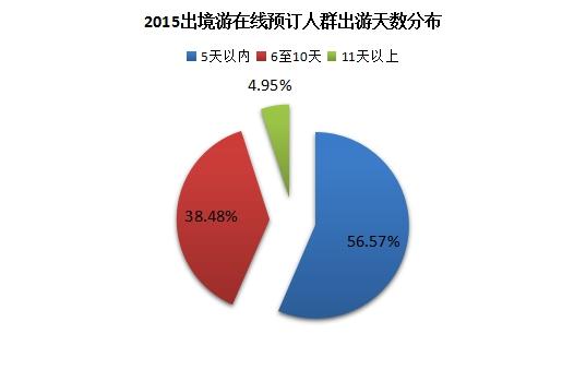同程旅游发布2015出境游服务消费趋势报告