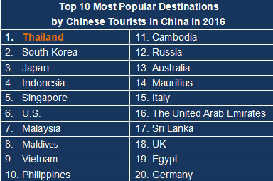 Chinese Outbound Tourism Statistics In 2016 122 Million