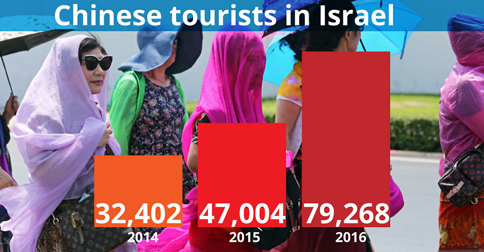 Chinese tourists in Israel