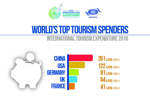 world's top tourism spenders