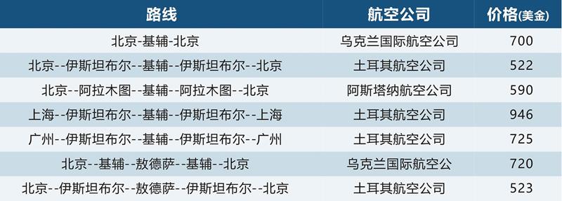 中国到乌克兰航班