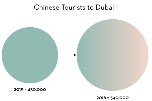 Chinese to Dubai