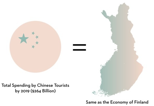Chinese tourists' spending