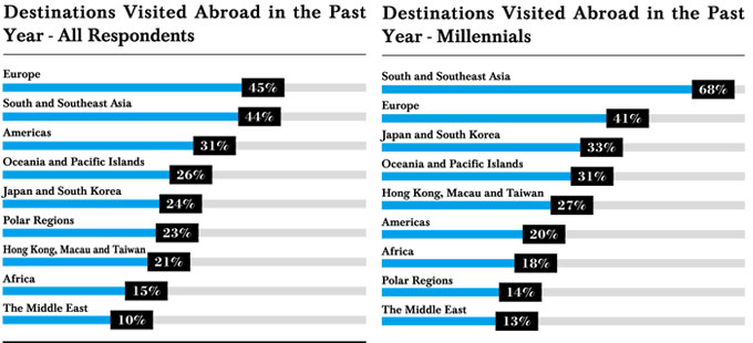 Most popular destinations of Chinese luxury travelers and their airline preference