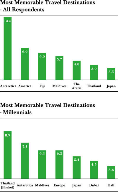 Chinese Luxury Travelers' Most Memorable Travel Destinations