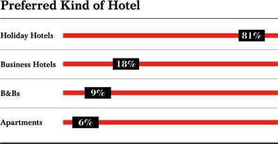 Most Popular Luxury Hotel brands for Chinese Luxury Travelers