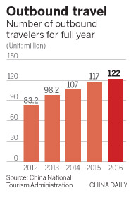 National Day travelers go to new destinations