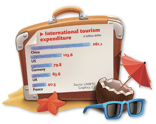 For Chinese tourists, world's their destination