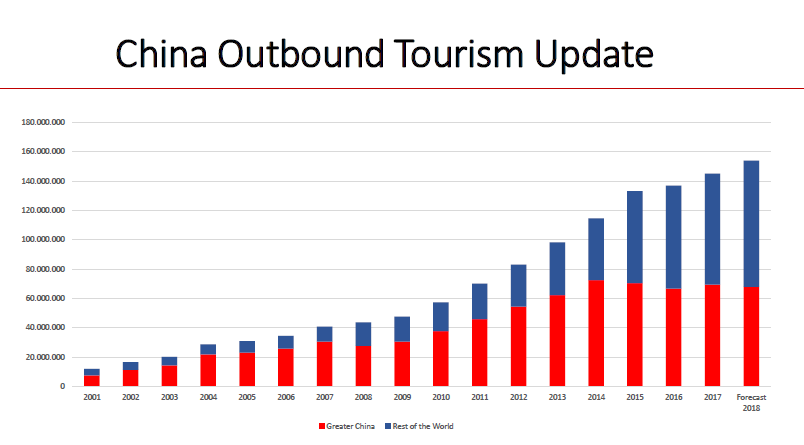 Half of the additional outbound travellers in next decade will be Chinese