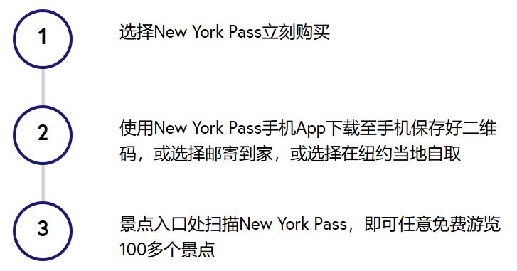如何使用纽约通票(The New York Pass)