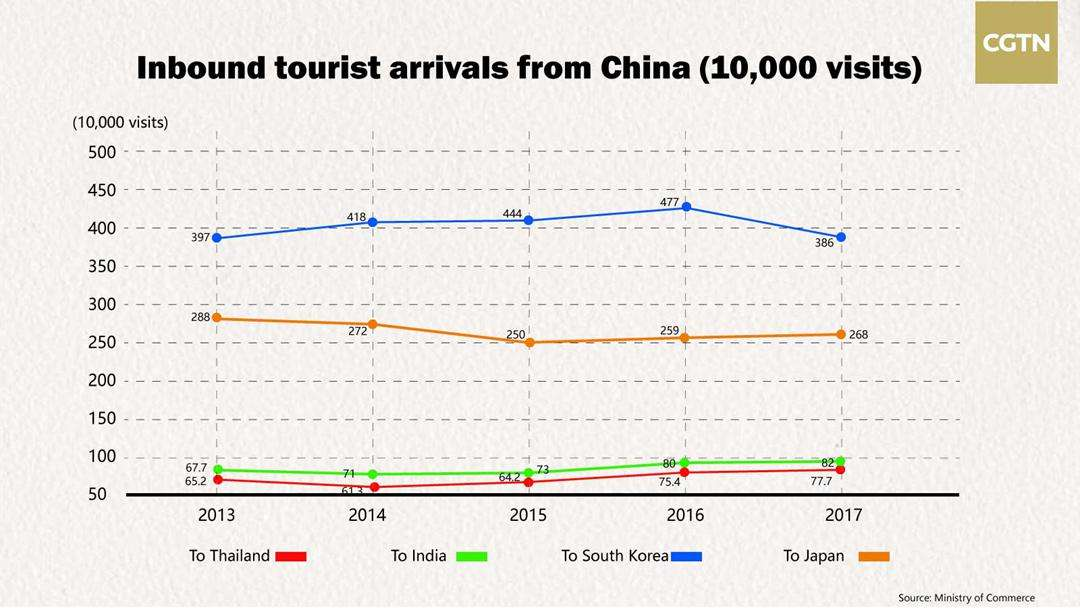 More Chinese travel to neighboring Asian countries