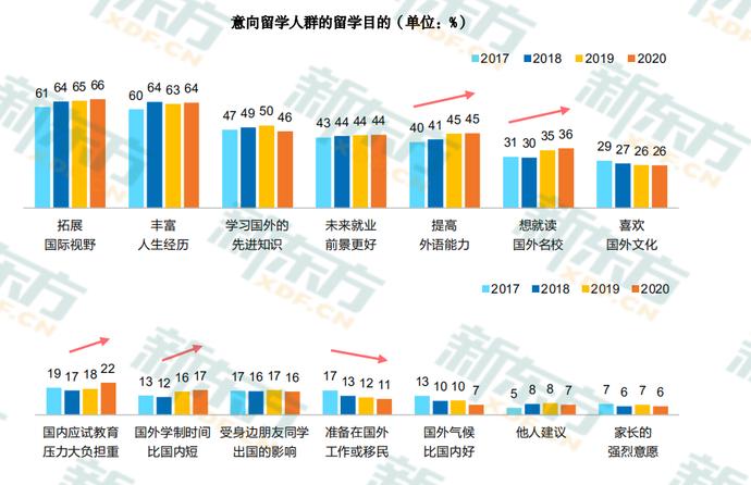 2020中国留学白皮书2