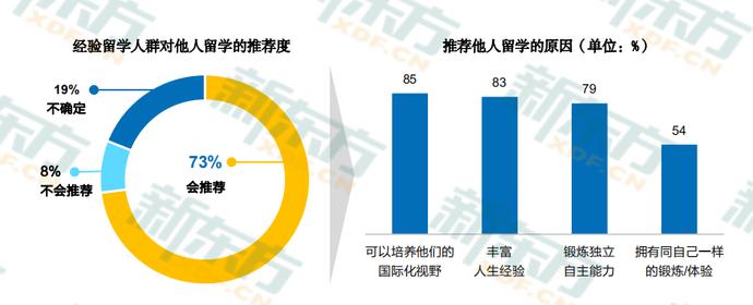 2020中国留学白皮书3
