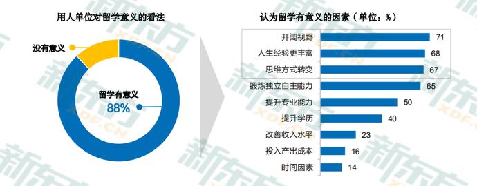 2020中国留学白皮书4