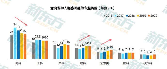 2020中国留学白皮书6