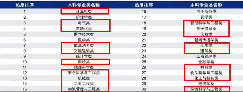 2020年中国高考热门报考本科专业排行榜