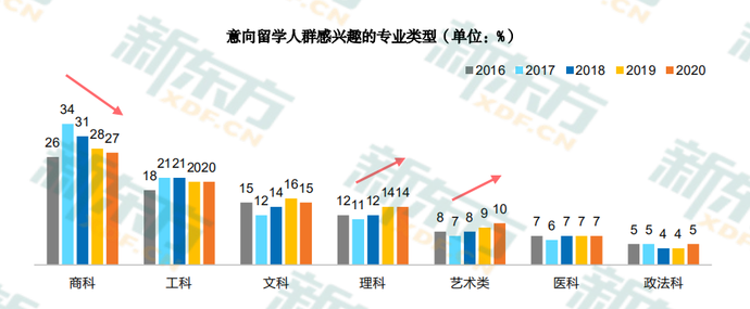 新东方《2020中国留学白皮书》
